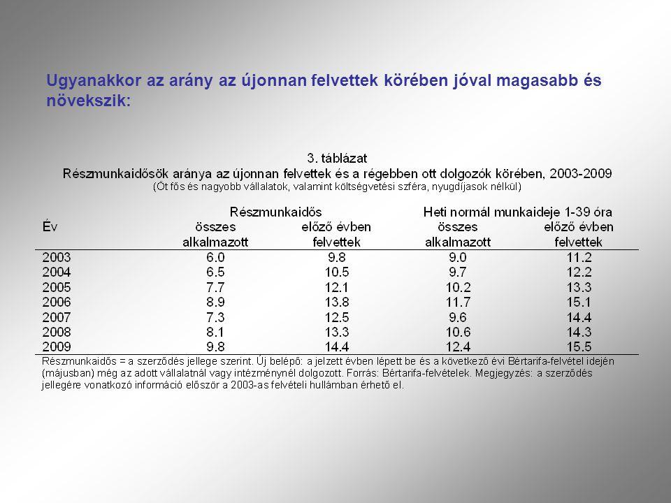 Ugyanakkor az arány az újonnan felvettek körében jóval magasabb és növekszik: