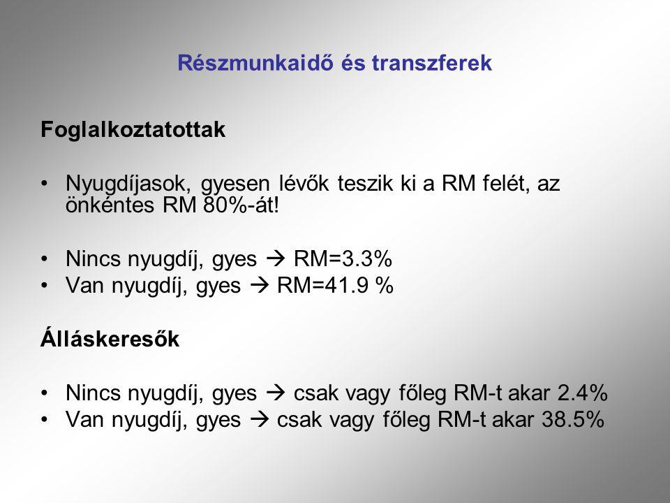 Részmunkaidő és transzferek Foglalkoztatottak Nyugdíjasok, gyesen lévők teszik ki a RM felét, az önkéntes RM 80%-át.