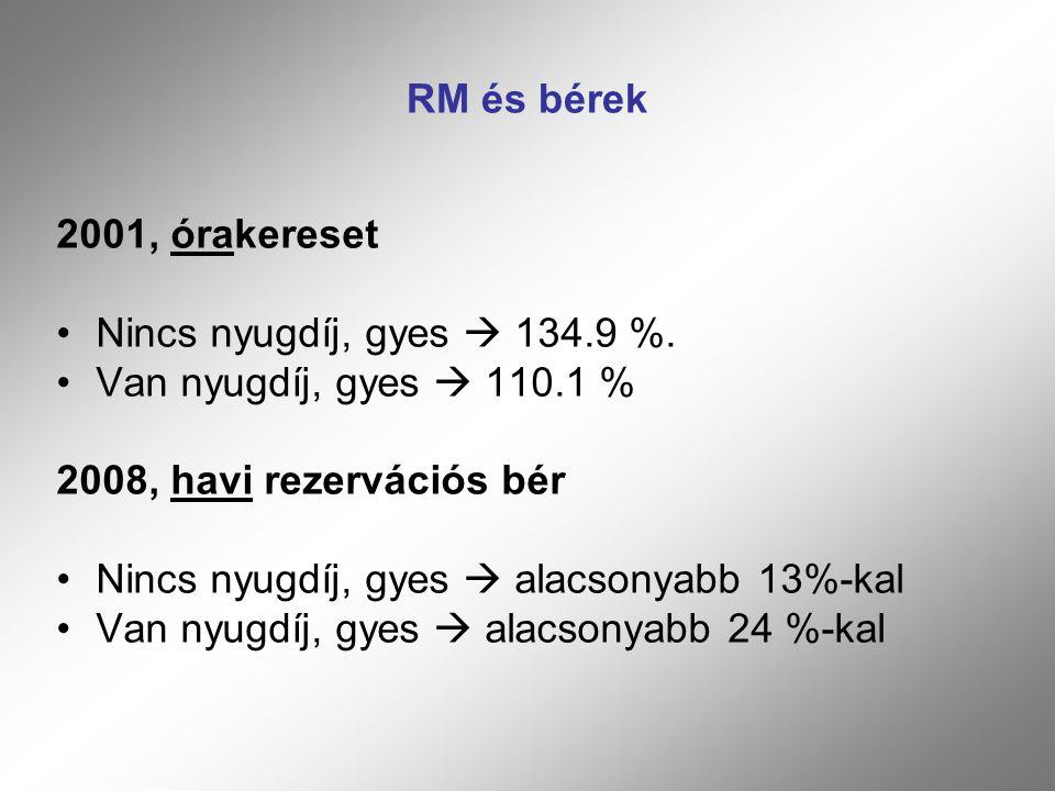 RM és bérek 2001, órakereset Nincs nyugdíj, gyes  134.9 %.