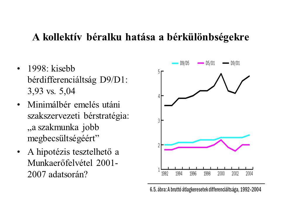 A kollektív béralku hatása a bérkülönbségekre 1998: kisebb bérdifferenciáltság D9/D1: 3,93 vs. 5,04 Minimálbér emelés utáni szakszervezeti bérstratégi