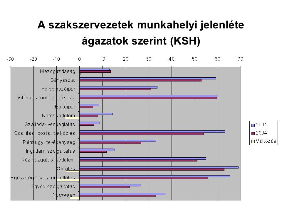 A szakszervezetek munkahelyi jelenléte ágazatok szerint (KSH)