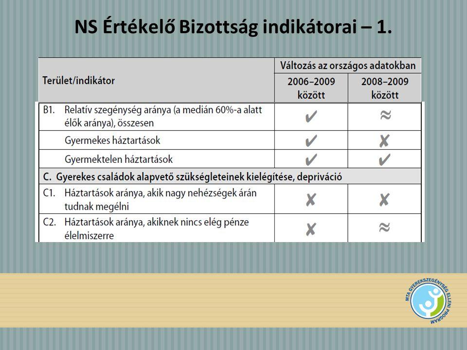 NS Értékelő Bizottság indikátorai – 1.