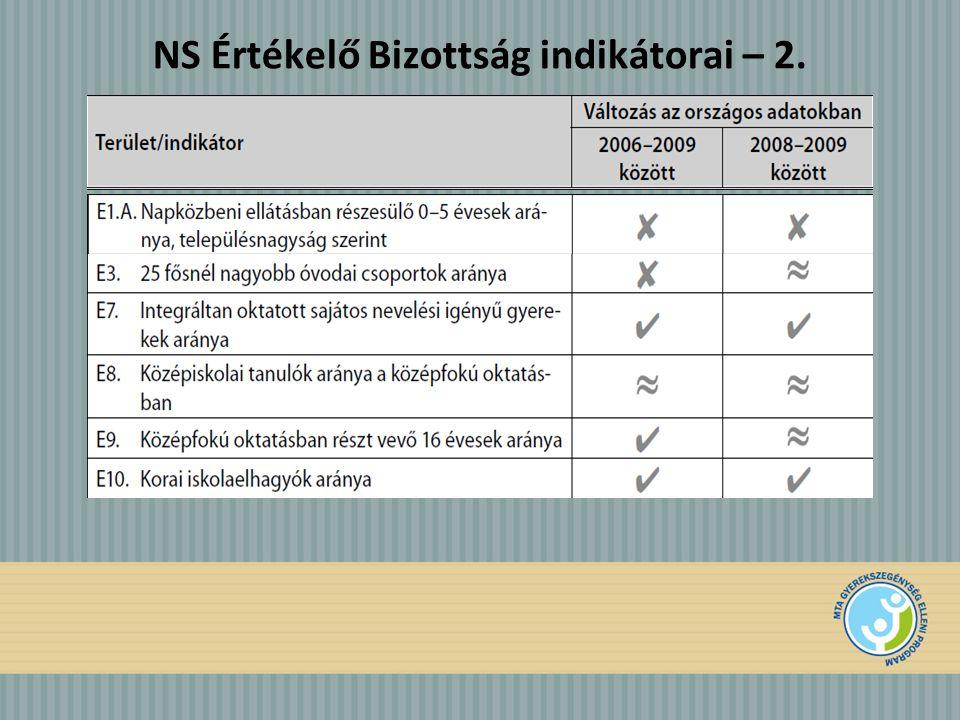 NS Értékelő Bizottság indikátorai – 2.