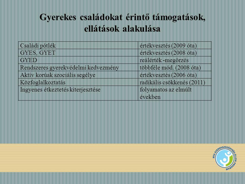 Gyerekes családokat érintő támogatások, ellátások alakulása Családi pótlékértékvesztés (2009 óta) GYES, GYETértékvesztés (2008 óta) GYEDreálérték -meg