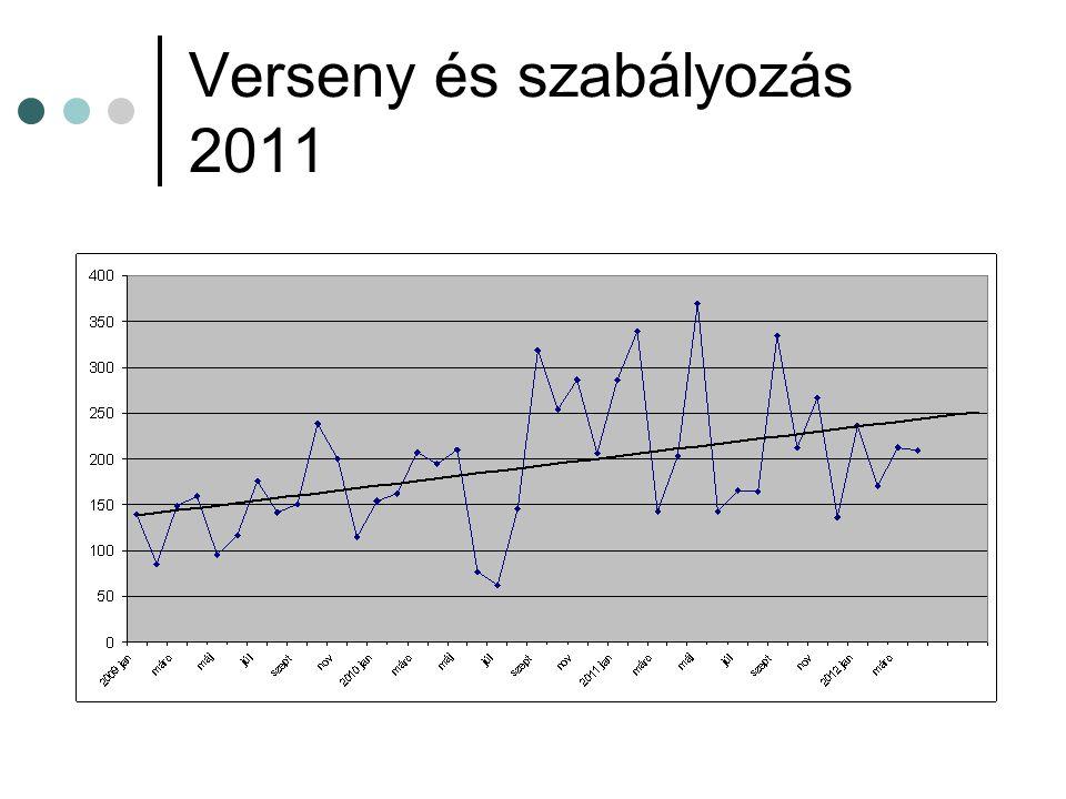 Verseny és szabályozás 2011
