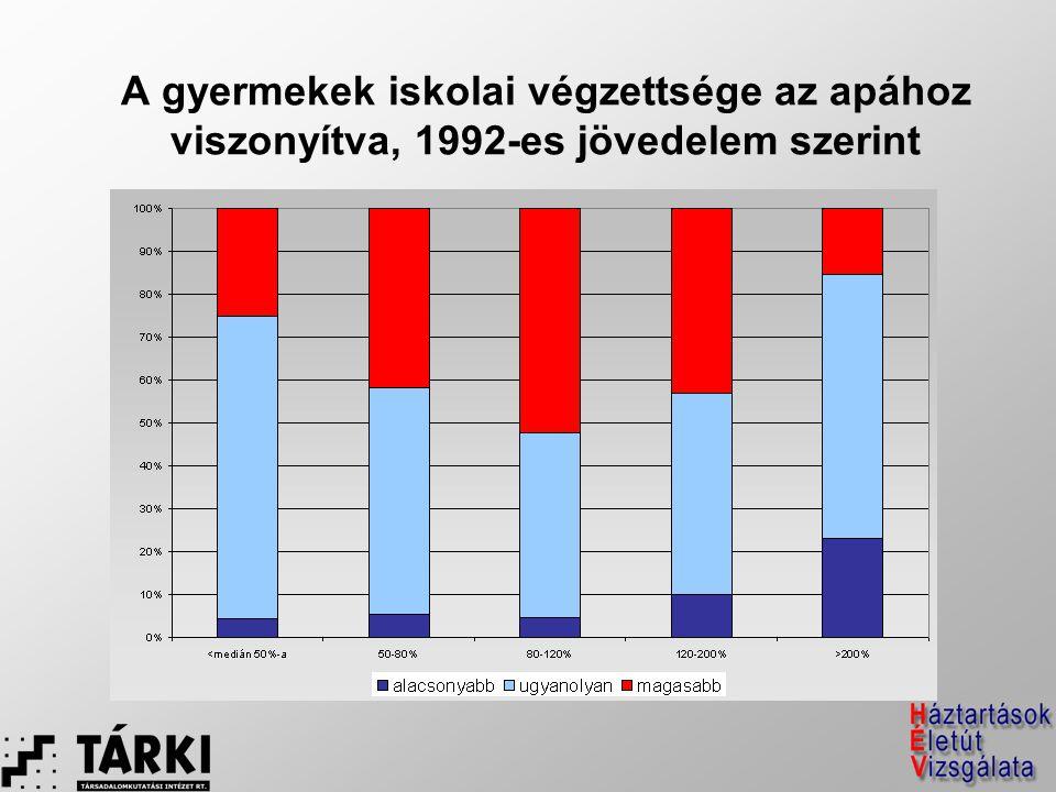 A gyermekek iskolai végzettsége az apához viszonyítva, 1992-es jövedelem szerint