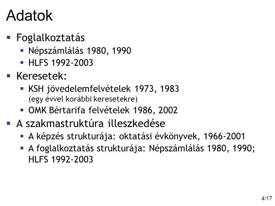4/174/17 Adatok  Foglalkoztatás  Népszámlálás 1980, 1990  HLFS 1992-2003  Keresetek:  KSH jövedelemfelvételek 1973, 1983 (egy évvel korábbi keresetekre)  OMK Bértarifa felvételek 1986, 2002  A szakmastruktúra illeszkedése  A képzés strukturája: oktatási évkönyvek, 1966-2001  A foglalkoztatás strukturája: Népszámlálás 1980, 1990; HLFS 1992-2003