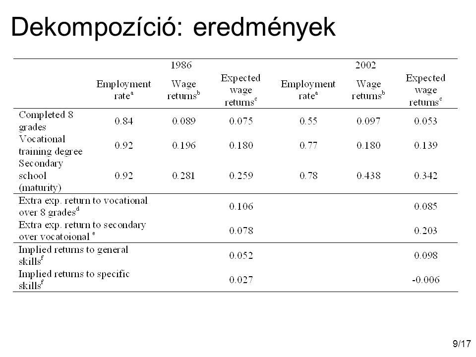 10/17 A szakképzés életciklus-hozama  Korév-specifikus bérhozamok  A 8 általánoshoz képest  Az érettségit adó középiskolához képest  1972, 1982, 1986, 2002  Minceri regressziók  Eredmények  8 általánoshoz képest: stabil 8% körüli hozam az életpálya során  1972-82-ben magasabb volt, de azonos alakú  Középiskiolához képest: meredek és folyamatos csökkenés az életpálya során  1972-82-ben magasabb volt, de azonos alakú  Következtetés: nem egyszerűen a tranzíció hatása