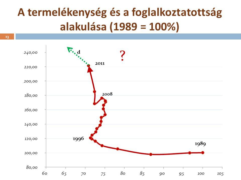A termelékenység és a foglalkoztatottság alakulása (1989 = 100%) 2008 14