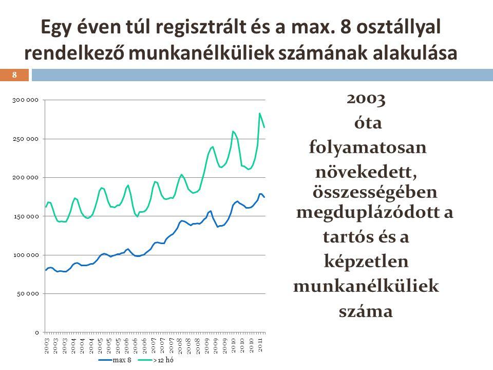 A munkanélküliek száma és a regionális különbségek mértéke 9