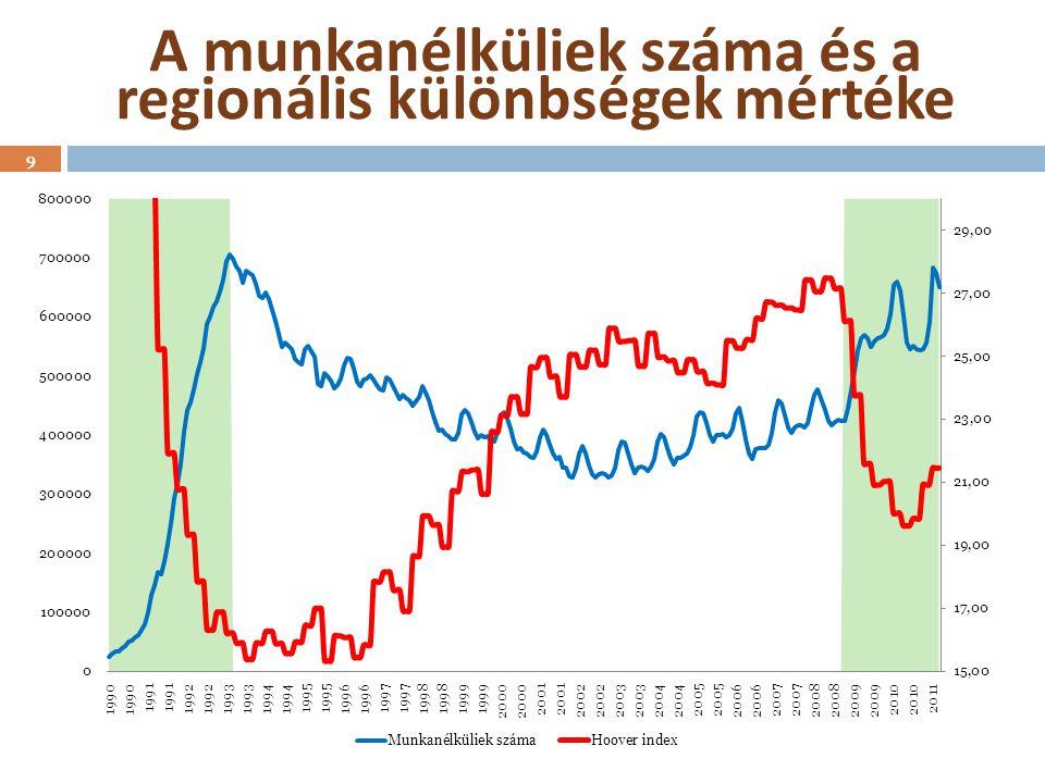 A foglalkoztatottak számának alakulása (1980 – 2011) 1980 - 1990: - 500 e 1990 - 1996: - 1.250 e 1996 -2006: + 200 e 2007- 2011: - 200 e 2012 - 2022: +1.000 e - 1.000 e .