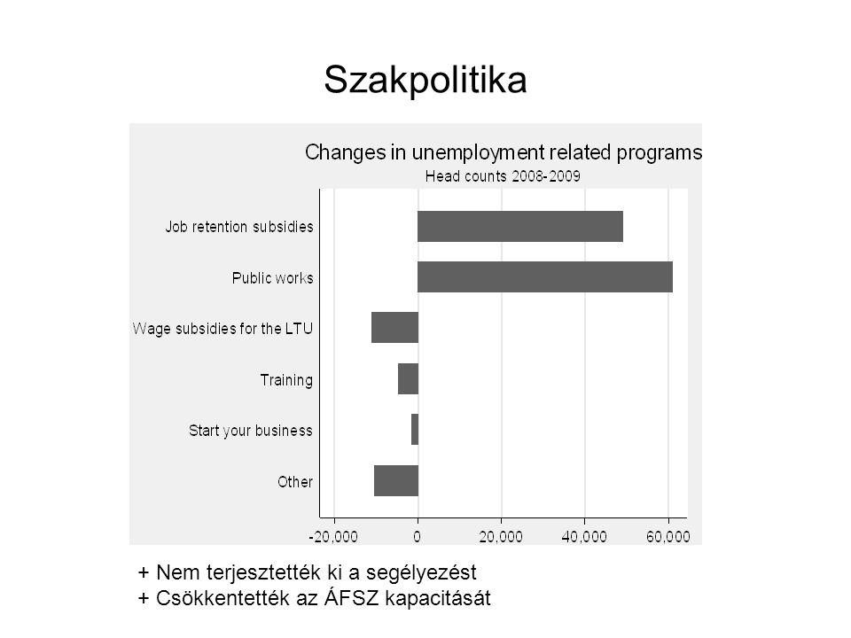 Szakpolitika + Nem terjesztették ki a segélyezést + Csökkentették az ÁFSZ kapacitását