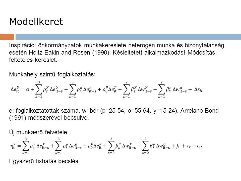 Inspiráció: önkormányzatok munkakereslete heterogén munka és bizonytalanság esetén Holtz-Eakin and Rosen (1990). Késleltetett alkalmazkodás! Módosítás
