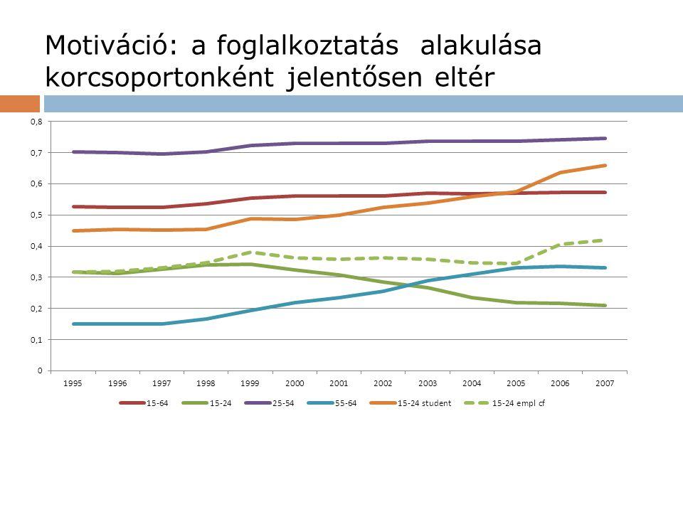…hasonlóképpen a munkanélküliség alakulása is