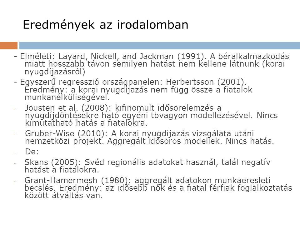 Eredmények az irodalomban - Elméleti: Layard, Nickell, and Jackman (1991). A béralkalmazkodás miatt hosszabb távon semilyen hatást nem kellene látnunk