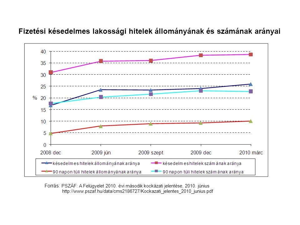 Fizetési késedelmes lakossági hitelek állományának és számának arányai Forrás: PSZÁF: A Felügyelet 2010. évi második kockázati jelentése, 2010. június