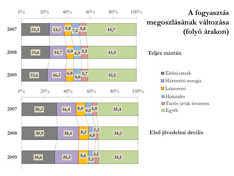 A fogyasztás megoszlásának változása (folyó árakon)