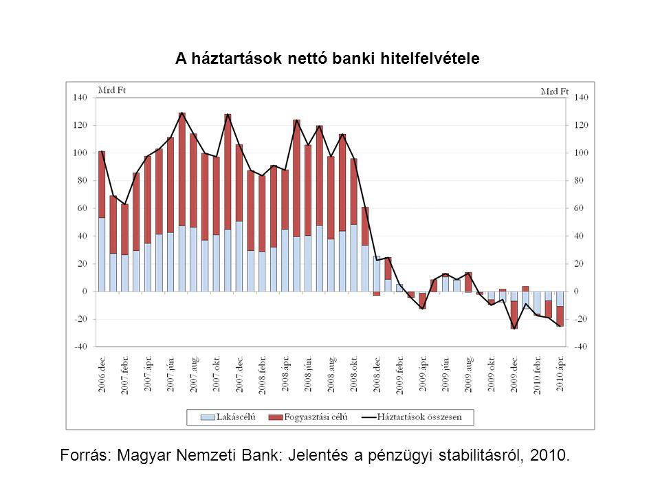 A háztartások nettó banki hitelfelvétele Forrás: Magyar Nemzeti Bank: Jelentés a pénzügyi stabilitásról, 2010.