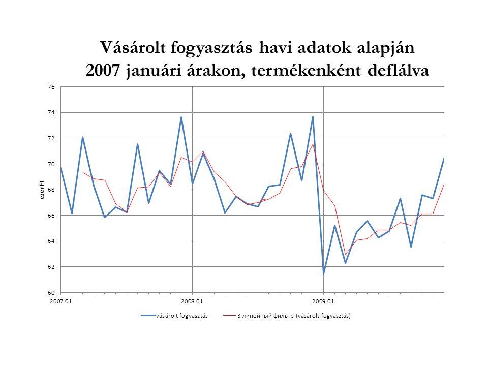 Vásárolt fogyasztás havi adatok alapján 2007 januári árakon, termékenként deflálva