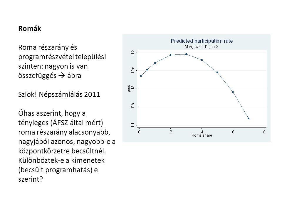 Romák Roma részarány és programrészvétel települési szinten: nagyon is van összefüggés  ábra Szlok.