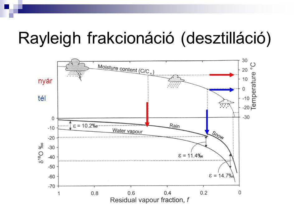 Rayleigh frakcionáció (desztilláció) nyár tél