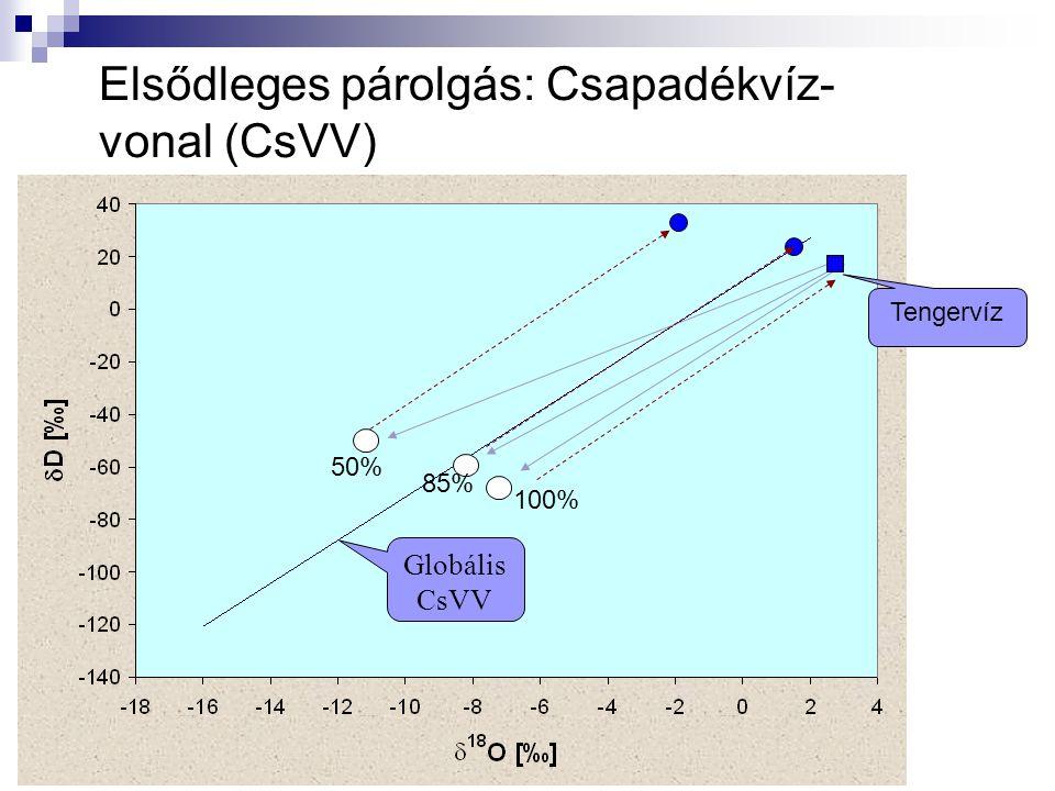 Elsődleges párolgás: Csapadékvíz- vonal (CsVV) Globális CsVV 100% 85% 50% Tengervíz