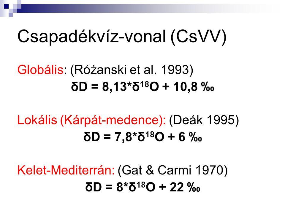 Csapadékvíz-vonal (CsVV) Globális: (Różanski et al. 1993) δD = 8,13*δ 18 O + 10,8 ‰ Lokális (Kárpát-medence): (Deák 1995) δD = 7,8*δ 18 O + 6 ‰ Kelet-