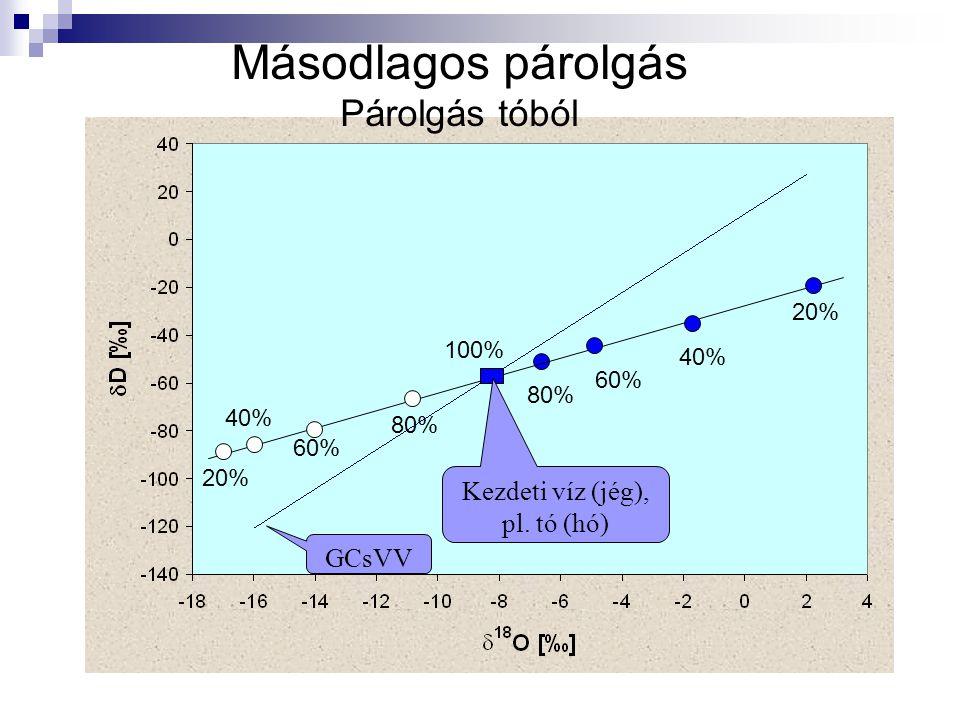 Másodlagos párolgás Párolgás tóból GCsVV 20% 40% 60% 80% 20% 40% 60% 80% 100% Kezdeti víz (jég), pl. tó (hó)