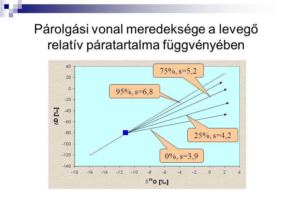 Párolgási vonal meredeksége a levegő relatív páratartalma függvényében 0%, s=3,9 25%, s=4,2 75%, s=5,2 95%, s=6,8