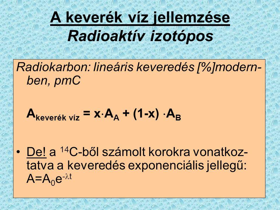 A keverék víz jellemzése Radioaktív izotópos Radiokarbon: lineáris keveredés [%]modern- ben, pmC A keverék víz = x  A A + (1-x)  A B De! a 14 C-ből