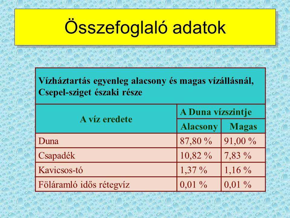 Vízháztartás egyenleg alacsony és magas vízállásnál, Csepel-sziget északi része A víz eredete A Duna vízszintje AlacsonyMagas Duna87,80 %91,00 % Csapa