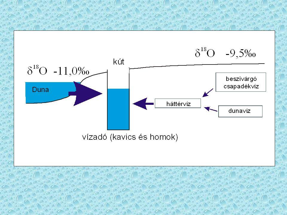 Vízháztartás egyenleg alacsony és magas vízállásnál, Csepel-sziget északi része A víz eredete A Duna vízszintje AlacsonyMagas Duna87,80 %91,00 % Csapadék10,82 %7,83 % Kavicsos-tó1,37 %1,16 % Föláramló idős rétegvíz0,01 % Összefoglaló adatok