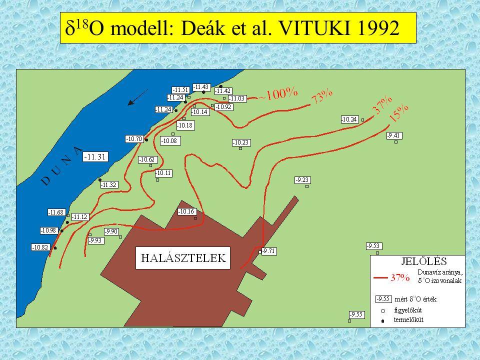 Eredményeink IZOTÓPOS MÓDSZERREL KIMUTATOTT KOMPONENSEK  Dunavíz  Tóvíz  Beszivárgott csapadékvíz  Idős rétegvíz
