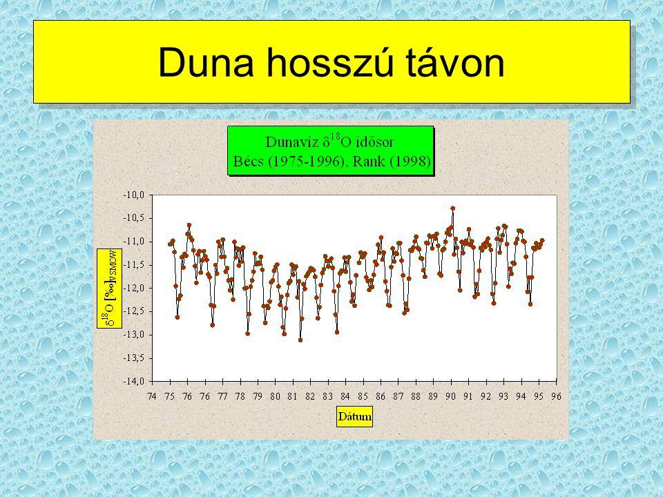 A dunavíz O-izotópos jellemzője