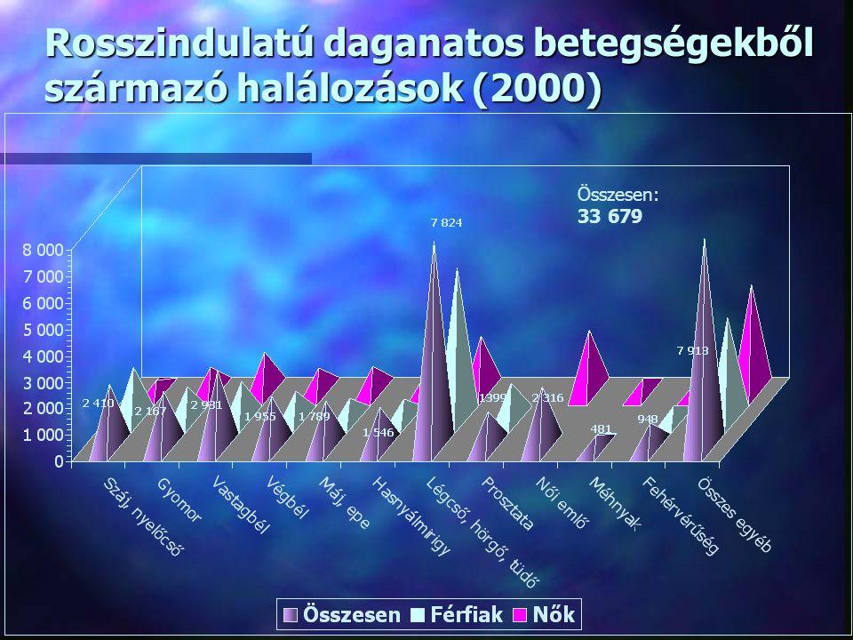 életkorbejelentkezettek száma (fő) 0 – 11hónap28 12 - 48 hónap170 5 - 14év698 15 – 18év384 Összesen:1 380 Forrás: Egészségügyi Statisztikai Évkönyv, 2000