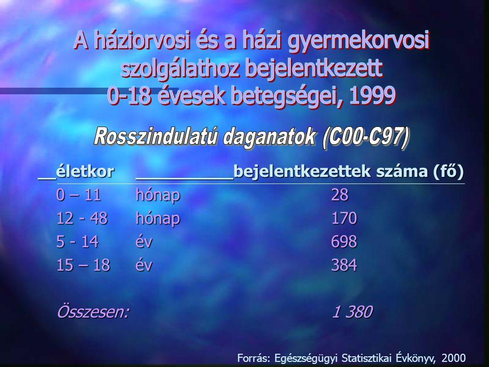 életkorbejelentkezettek száma (fő) 19-34év6 230 35-44 év10 122 45-64év57 335 65-74év37 687 75-év29 259 Összesen:140 633 Forrás: Egészségügyi Statisztikai Évkönyv, 2000