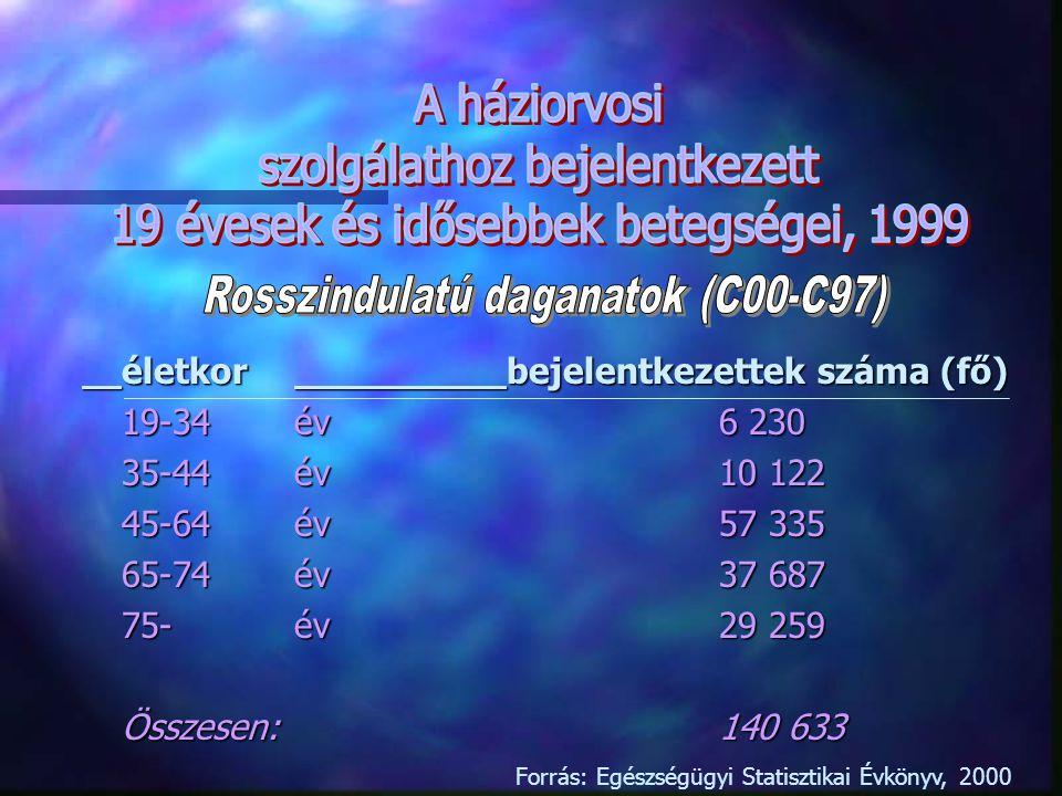 Szervezett szűrések n Emlőrák szűrés –2002.