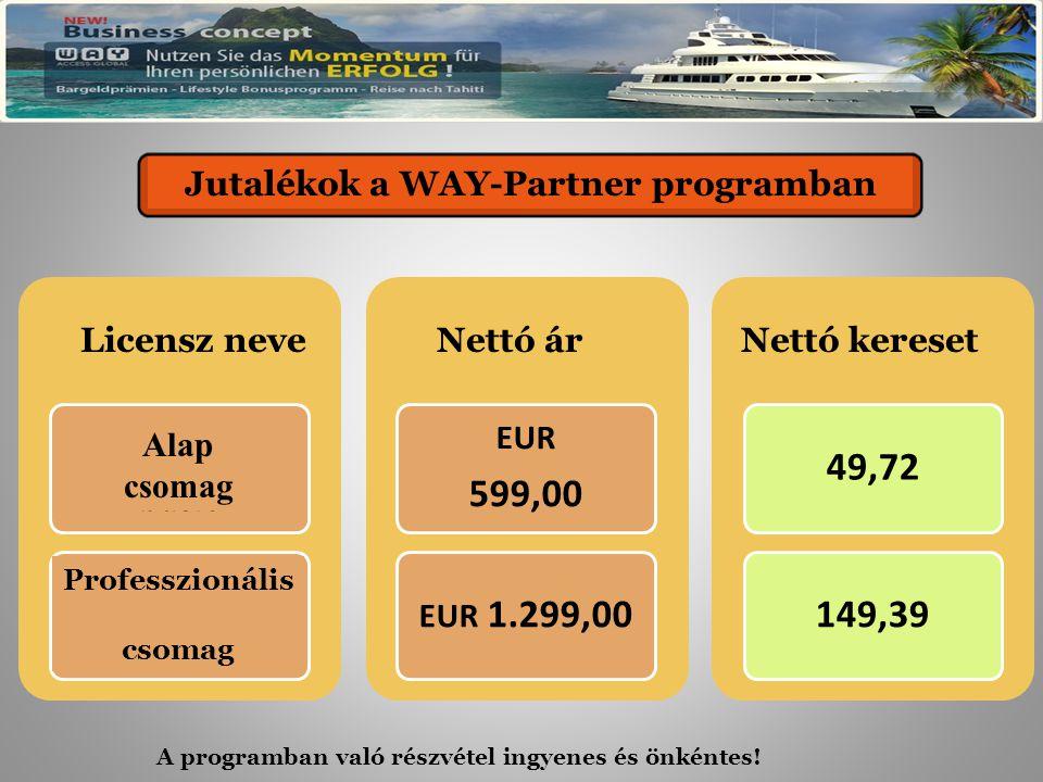 Provisionen im WAY-Partnerprogramm Lizenzname Nutzerlizenz basic Nutzerlizenz professional Preis Netto EUR 599,00 EUR 1.299,00 Verdienst Netto 49,72149,39 Jutalékok a WAY-Partner programban Nettó keresetNettó árLicensz neve Alap csomag Professzionális csomag A programban való részvétel ingyenes és önkéntes!