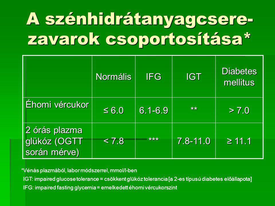 A szénhidrátanyagcsere- zavarok csoportosítása* NormálisIFGIGT Diabetes mellitus Éhomi vércukor ≤ 6.0 6.1-6.9** > 7.0 2 órás plazma glükóz (OGTT során