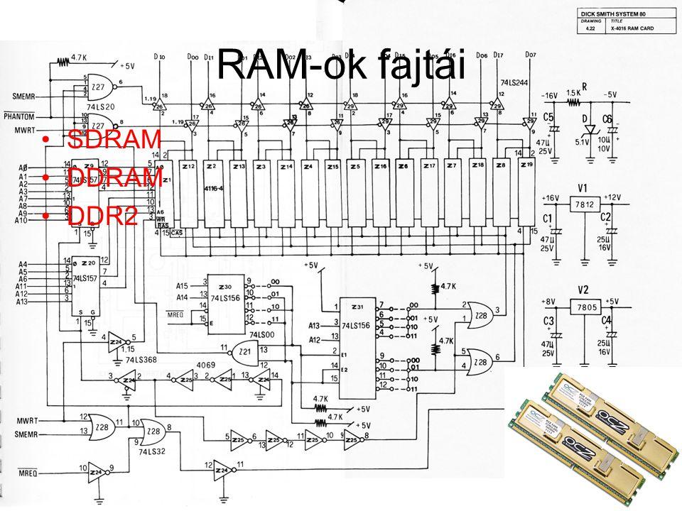 RAM-ok fajtái SDRAM DDRAM DDR2