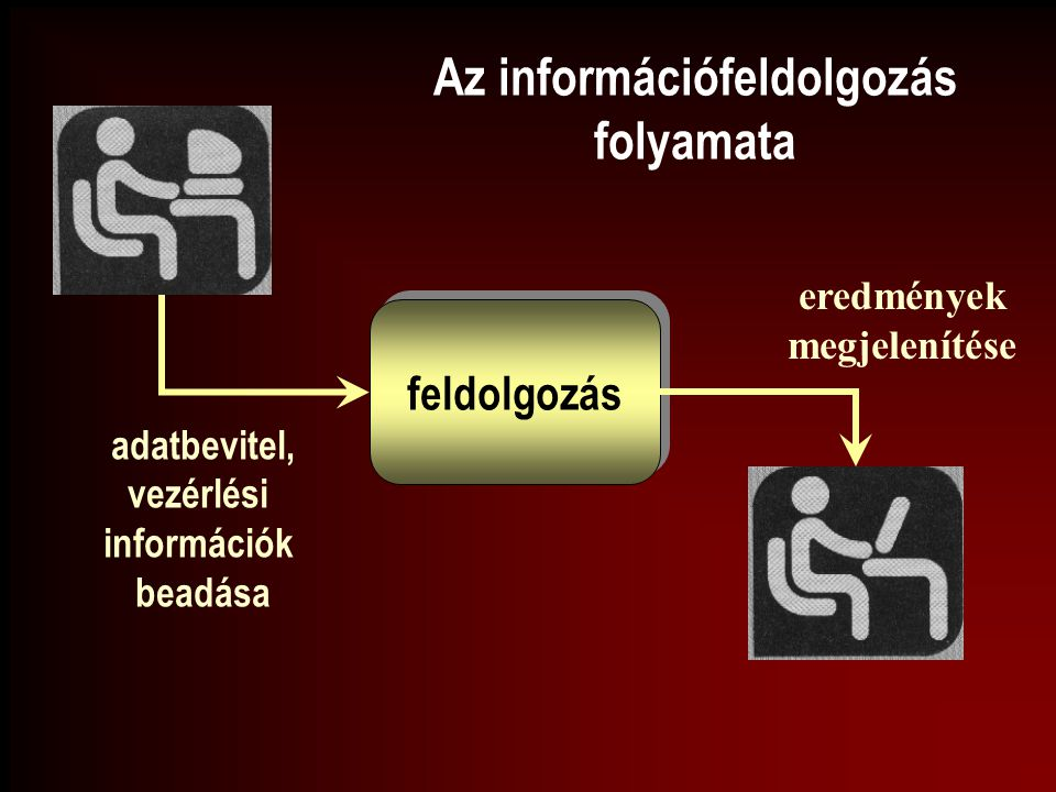 feldolgozás adatbevitel, vezérlési információk beadása eredmények megjelenítése Az információfeldolgozás folyamata