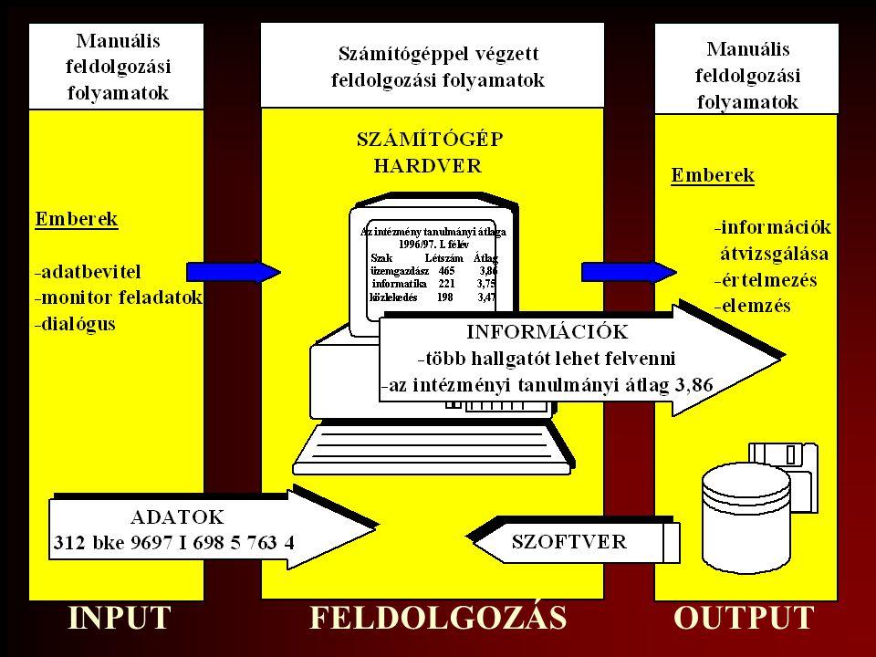 A floppy és Winchester információk Szektor: egyszerre kezelhető legkisebb egység, részei: –szektorfej: azonosító blokk –adatblokk: adattárolásra –szektorcím: cilinder ssz.
