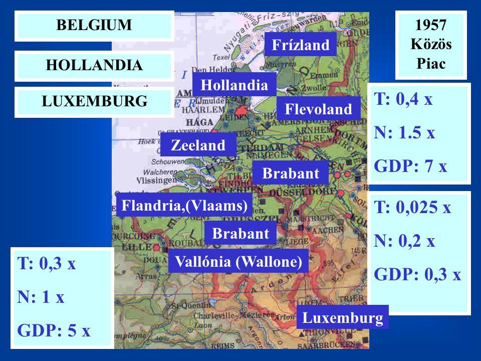 1957 Közös Piac LUXEMBURG BELGIUM HOLLANDIA T: 0,3 x N: 1 x GDP: 5 x T: 0,025 x N: 0,2 x GDP: 0,3 x T: 0,4 x N: 1.5 x GDP: 7 x Flevoland Frízland Zeeland Hollandia Brabant Vallónia (Wallone) Flandria,(Vlaams) Luxemburg