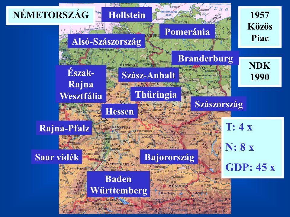1957 Közös Piac NÉMETORSZÁG T: 4 x N: 8 x GDP: 45 x Észak- Rajna Wesztfália Bajorország Alsó-Szászország Baden Württemberg Hollstein Szász-Anhalt Hessen Rajna-Pfalz Thüringia Saar vidék NDK 1990 Pomeránia Branderburg Szászország