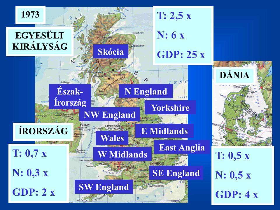 1973 DÁNIA EGYESÜLT KIRÁLYSÁG ÍRORSZÁG T: 0,5 x N: 0,5 x GDP: 4 x T: 2,5 x N: 6 x GDP: 25 x T: 0,7 x N: 0,3 x GDP: 2 x E Midlands SE England East Anglia Yorkshire Wales Skócia Észak- Írország NW England SW England N England W Midlands