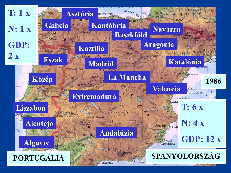 T: 1 x N: 1 x GDP: 2 x T: 6 x N: 4 x GDP: 12 x 1986 PORTUGÁLIA SPANYOLORSZÁG Kaztília Aragónia Navarra Baszkföld Kantábria Asztúria Galícia Algavre Alentejo Liszabon Közép Észak Extremadura La Mancha Madrid Andalúzia Valencia Katalónia