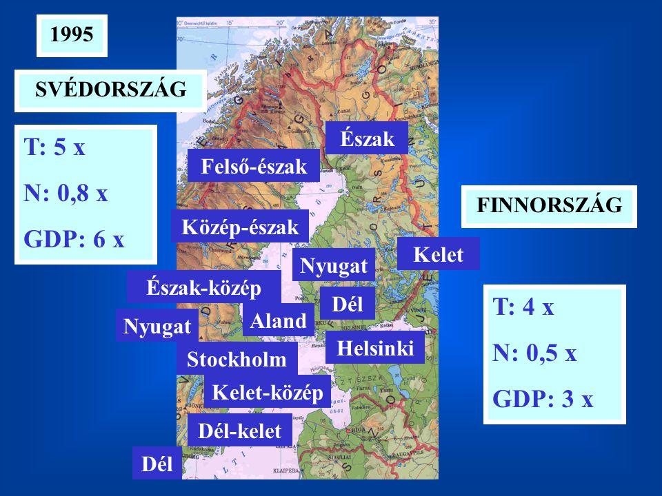 T: 5 x N: 0,8 x GDP: 6 x T: 4 x N: 0,5 x GDP: 3 x 1995 FINNORSZÁG SVÉDORSZÁG Aland Dél Helsinki Kelet Nyugat Észak Felső-észak Közép-észak Észak-közép Nyugat Stockholm Kelet-közép Dél-kelet Dél