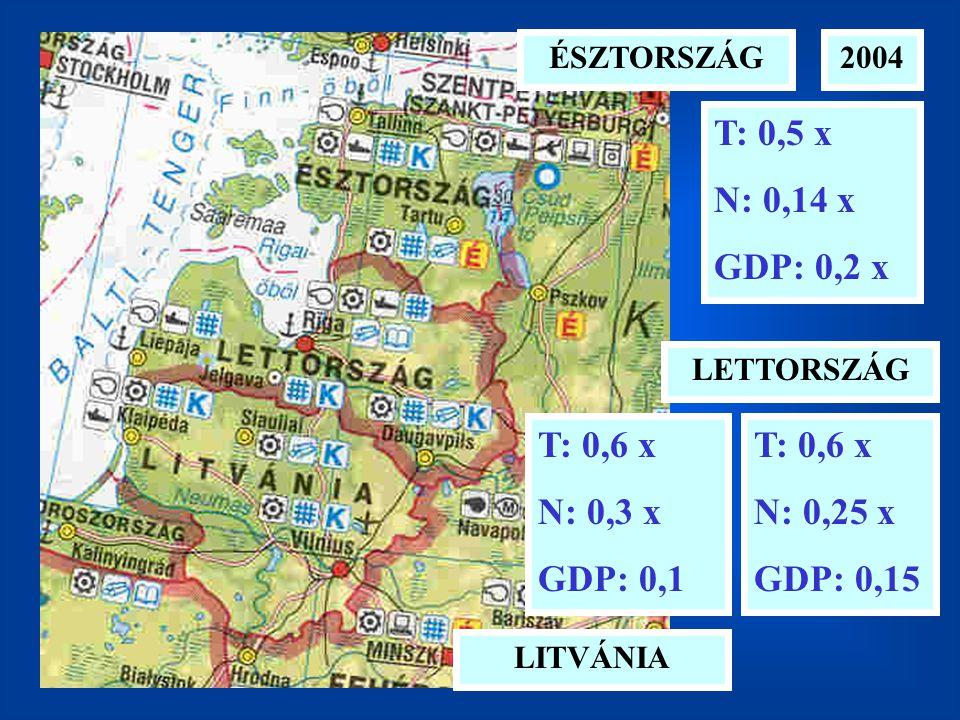 2004 LITVÁNIA LETTORSZÁG ÉSZTORSZÁG T: 0,5 x N: 0,14 x GDP: 0,2 x T: 0,6 x N: 0,25 x GDP: 0,15 T: 0,6 x N: 0,3 x GDP: 0,1