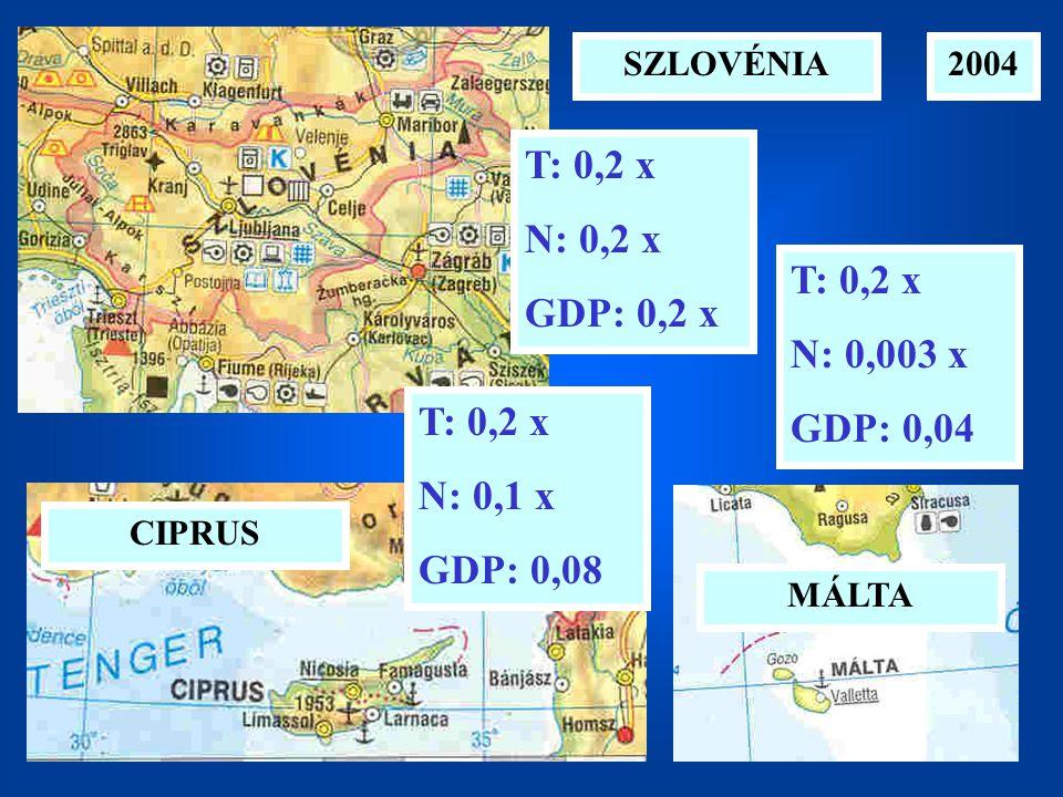 2004SZLOVÉNIA CIPRUS MÁLTA T: 0,2 x N: 0,003 x GDP: 0,04 T: 0,2 x N: 0,1 x GDP: 0,08 T: 0,2 x N: 0,2 x GDP: 0,2 x