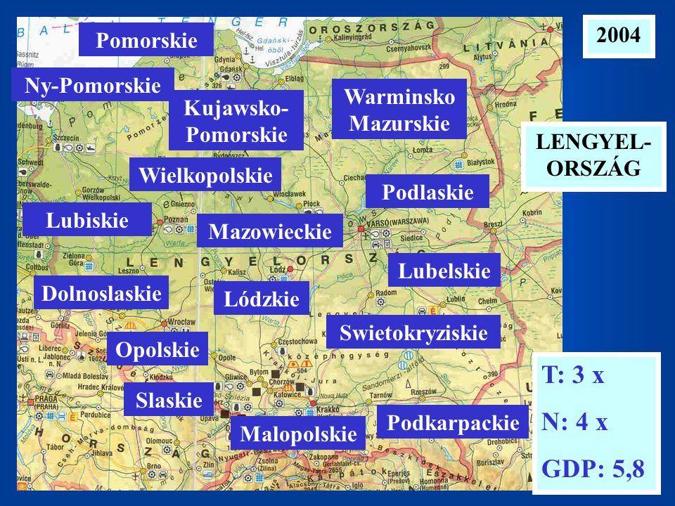2004 LENGYEL- ORSZÁG T: 3 x N: 4 x GDP: 5,8 Ny-Pomorskie Pomorskie Lubiskie Wielkopolskie Kujawsko- Pomorskie Warminsko Mazurskie Podlaskie Lubelskie Mazowieckie Lódzkie Swietokryziskie Dolnoslaskie Opolskie Slaskie Malopolskie Podkarpackie